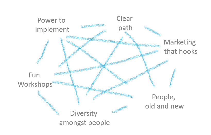 public participation web of interdependency pillars fundament